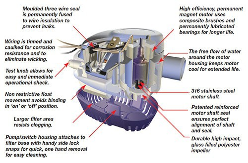 Attwood Sahara Bilge Pump Automatic